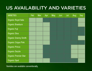 Bostock North America New Zealand Apple availability and varieties.